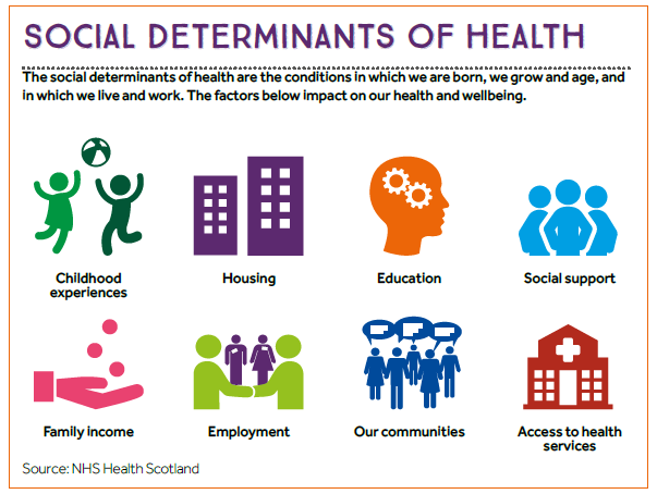 social-determinants-of-health